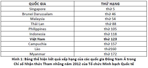 Việt Nam đứng thứ 123 về chỉ số nhận thức tham nhũng 2012