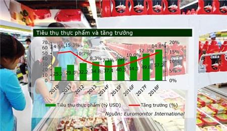 M&A tren thi truong thuc pham: Song lon chua ngung