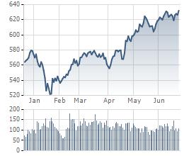 VN-Index ở xu hướng đi lên suốt từ đầu năm đến nay