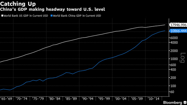 Kinh tế Trung Quốc bám đuổi kinh tế Mỹ sát nút. (Nguồn: Bloomberg)